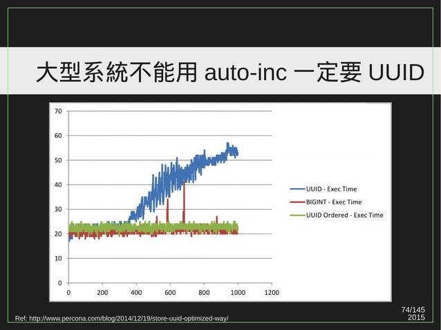 74/147 2015 大型系統不能用 auto-inc 一定要 UUID 其實有很多大型 24x7 全球網站系統都用 auto-inc 。