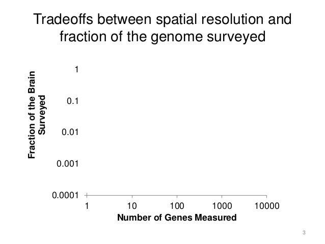 Toward Single Neuron Gene Expression Analysis for Studying Behavior  Slide 3