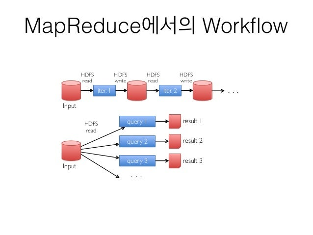 MapReduce에서의 Workflow iter. 1 iter. 2 . . . Input HDFS read HDFS write HDFS read HDFS write Input query 1 query 2 query...