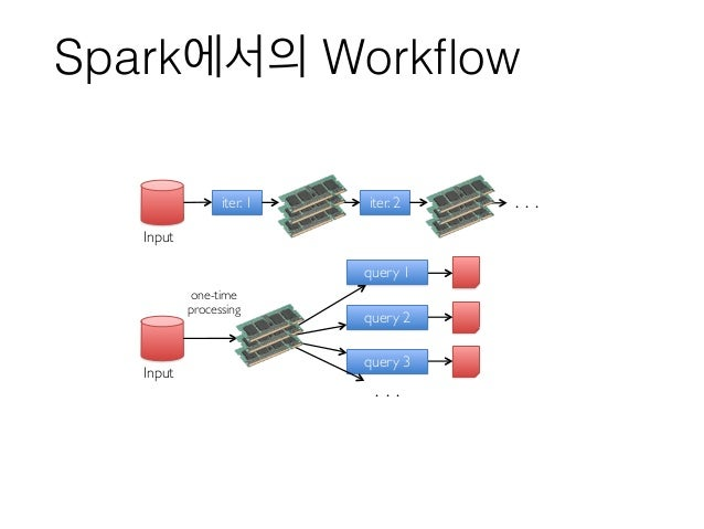 Spark에서의 Workflow iter. 1 iter. 2 . . . Input Input query 1 query 2 query 3 . . . one-time processing