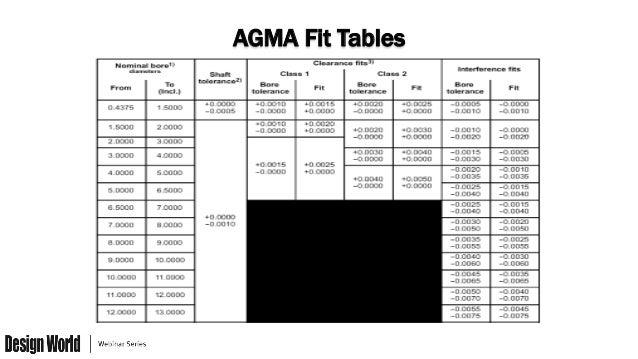 agma standards for gear design pdf