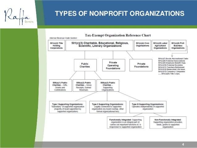 2015 04-30 Nonprofit Financial Management
