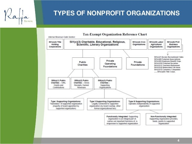 2015 04-30 Nonprofit Financial Management