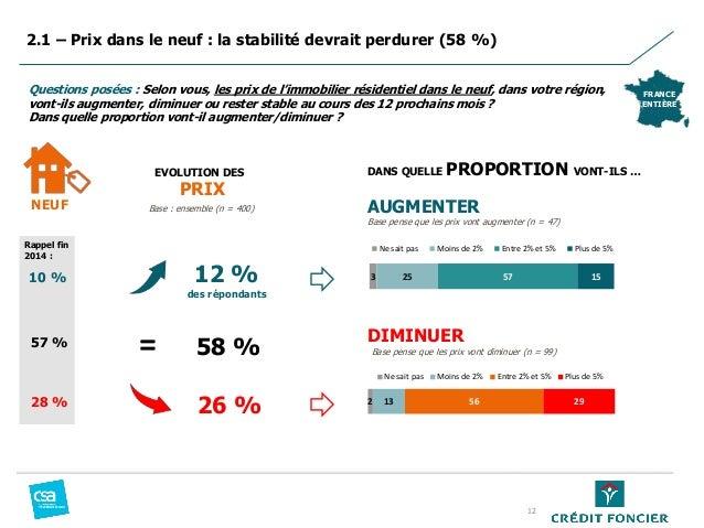 2.1 – Prix dans le neuf : la stabilité devrait perdurer (58 %) FRANCE ENTIÈRE Questions posées : Selon vous, les prix de l...