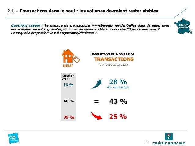 2.1 – Transactions dans le neuf : les volumes devraient rester stables FRANCE ENTIÈRE Questions posées : Le nombre de tran...