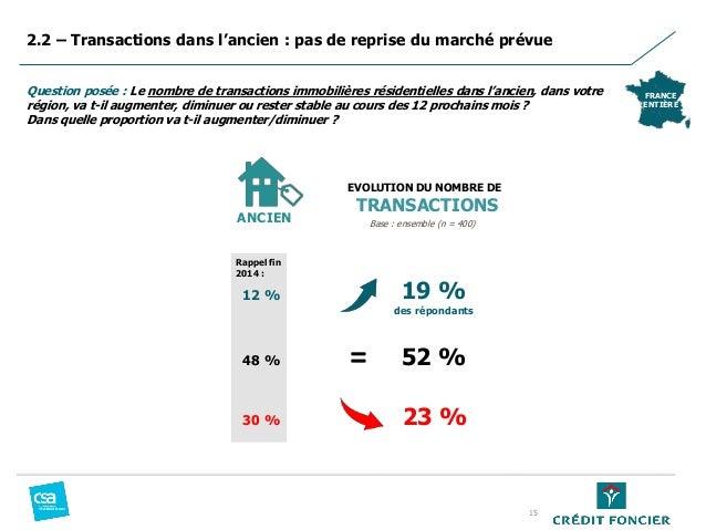 15 Question posée : Le nombre de transactions immobilières résidentielles dans l'ancien, dans votre région, va t-il augmen...