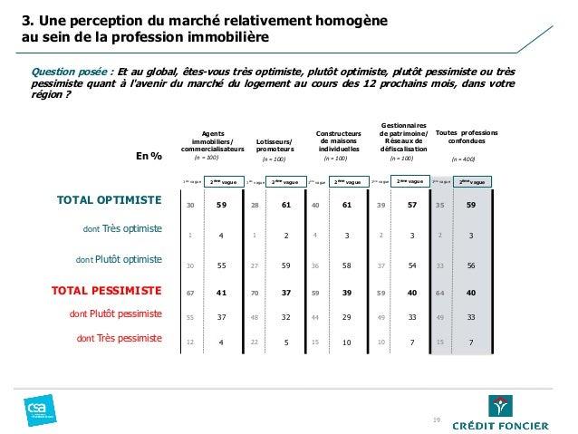 3. Une perception du marché relativement homogène au sein de la profession immobilière 19 Question posée : Et au global, ê...
