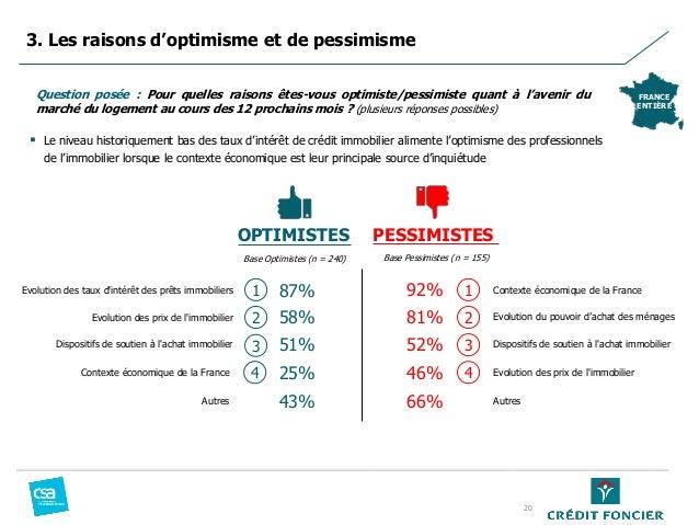 Evolution des taux d'intérêt des prêts immobiliers 87% 92% Contexte économique de la France Evolution des prix de l'immobi...