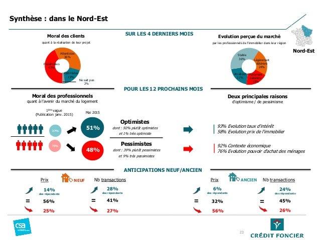 Pessimistes 43% Attentistes 36% Optimistes 19% Ne sait pas 2% Moral des professionnels quant à l'avenir du marché du logem...
