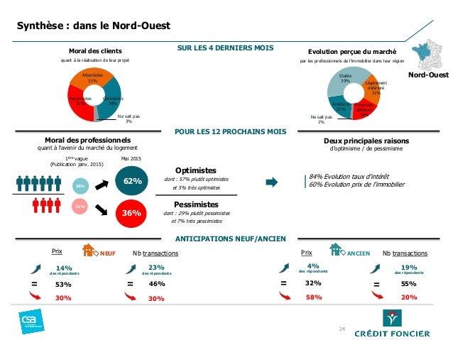 Pessimistes 32% Attentistes 31% Optimistes 34% Ne sait pas 3% Moral des professionnels quant à l'avenir du marché du logem...