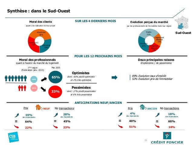 Pessimistes 32% Attentistes 40% Optimistes 28% Moral des professionnels quant à l'avenir du marché du logement Amélioré 30...