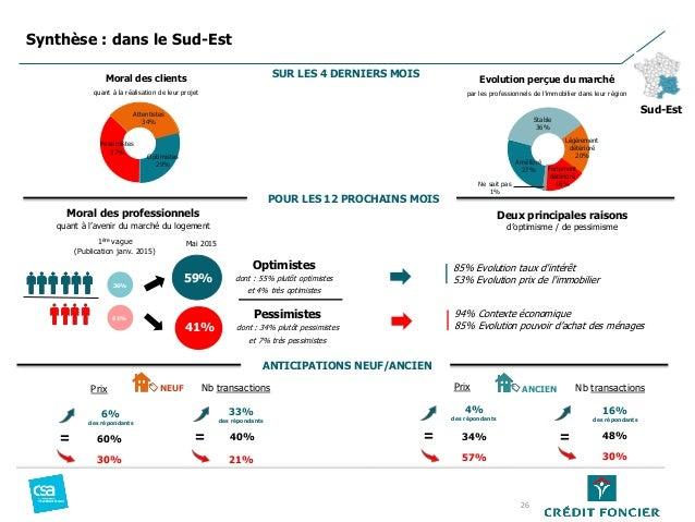 Pessimistes 37% Attentistes 34% Optimistes 29% Moral des professionnels quant à l'avenir du marché du logement Amélioré 27...