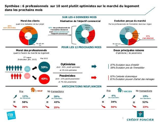 Pessimistes 35% Attentistes 36% Optimistes 28% Ne sait pas 1% Moral des professionnels quant à l'avenir du marché du logem...