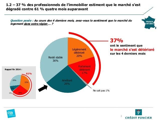1.2 – 37 % des professionnels de l'immobilier estiment que le marché s'est dégradé contre 61 % quatre mois auparavant FRAN...