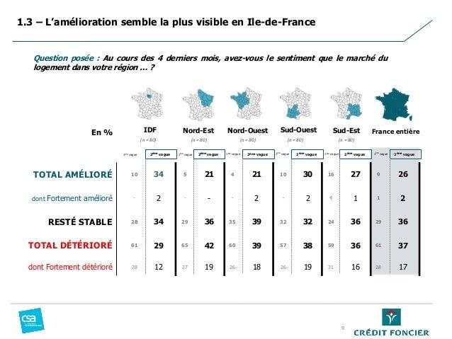 1.3 – L'amélioration semble la plus visible en Ile-de-France Question posée : Au cours des 4 derniers mois, avez-vous le s...