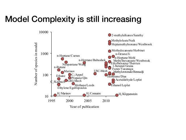 Model Complexity is still increasing 2-methylalkanes/Sarathy n-Heptane/Mehl n-Octane/Ji Heptamethylnonane/Westbrook Isobut...