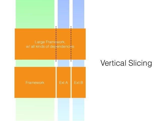 Large Framework, w/ all kinds of dependencies Vertical Slicing Framework Ext A Ext B