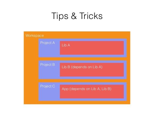 Workspace Project A Lib A Project B Lib B (depends on Lib A) Project C App (depends on Lib A, Lib B) Tips & Tricks