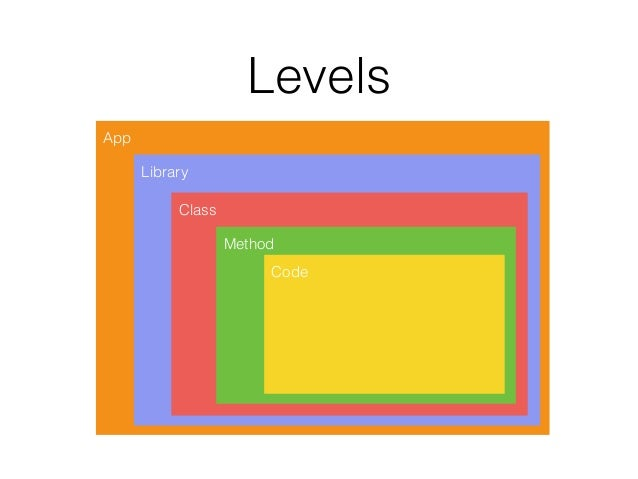Levels App Library Class Method Code