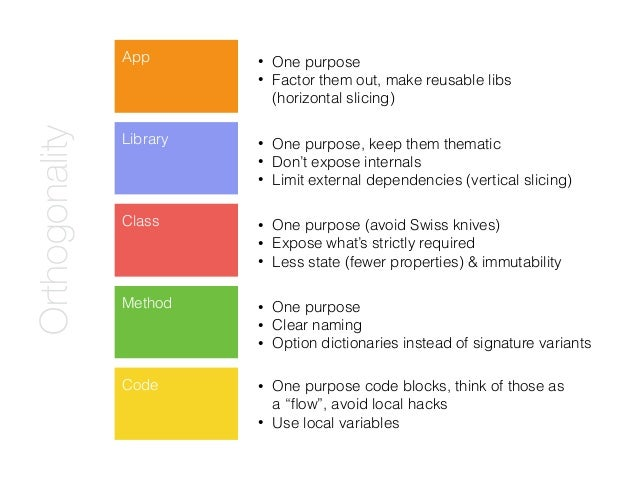 App Library Class Method • One purpose (avoid Swiss knives) • Expose what's strictly required • Less state (fewer properti...