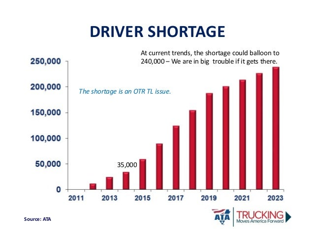 What is Causing the Truck Driver Shortage and How Can We Fix It LTX