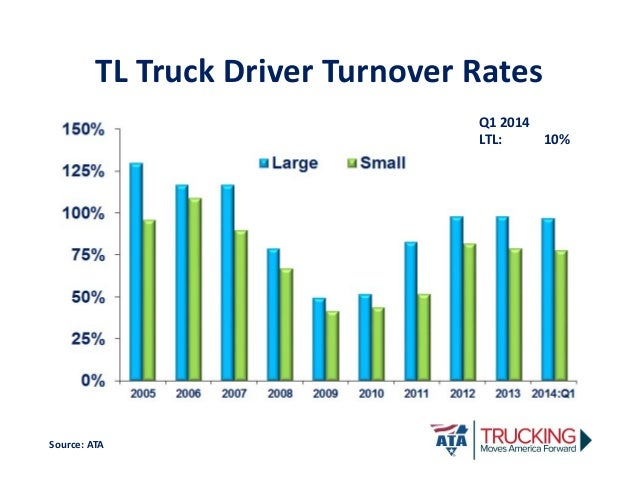 Driver Retention and Turnover – Ltl Driver