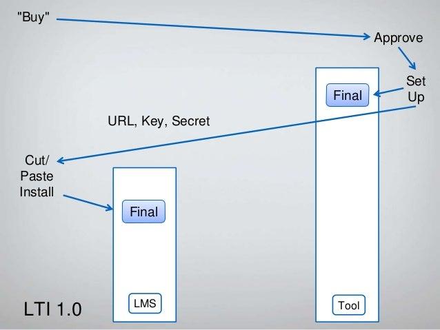 "URL, Key, Secret ""Buy"" Final Cut/ Paste Install Launch Final 0.9 Tool LMS Got It0.9 LTI 1.1 Set Up Approve"