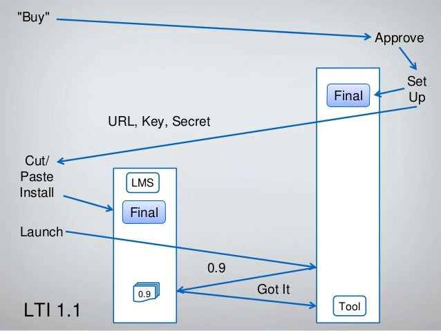 Demonstration of LTI 1.1 and POX https://online.dr-chuck.com/sakai-api-test/