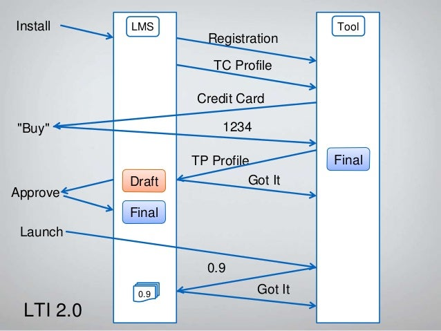LTI 2.1 – Public Draft Adds re-registration with pseudo-transactions Update secrets Discover new services / capabilities S...