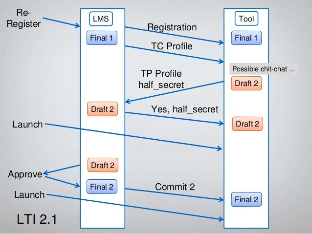 Investigate Registration ToolLMS LTI 2.2 TP Info Install TP Profile Got your draft Approve Launch Draft 1 Draft 1 Final 1 ...