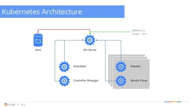 Cluster management with kubernetes for Architecture kubernetes