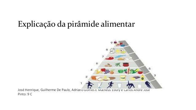 Explicação da pirâmide alimentar José Henrique, Guilherme De Paulo, Adriano Gomes E Matheus Edury e Carlos André José Pint...