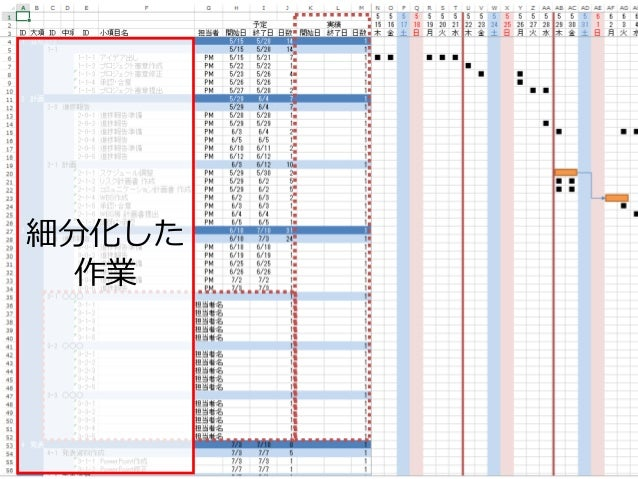 2015年6月27,28日 日本情報科教育学会 第8回全国大会 / Info screw inc. 32 細分化した 作業