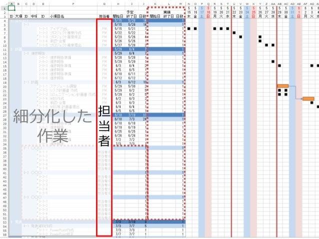 2015年6月27,28日 日本情報科教育学会 第8回全国大会 / Info screw inc. 33 細分化した 作業 担 当 者