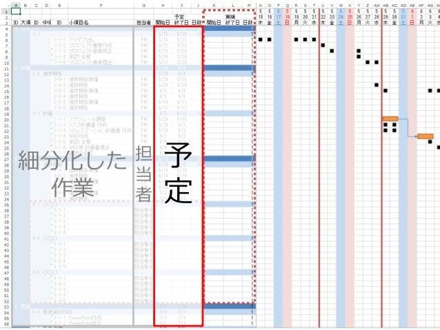 2015年6月27,28日 日本情報科教育学会 第8回全国大会 / Info screw inc. 34 細分化した 作業 担 当 者 予 定