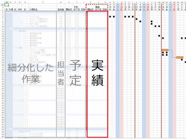 2015年6月27,28日 日本情報科教育学会 第8回全国大会 / Info screw inc. 35 実 績 細分化した 作業 担 当 者 予 定