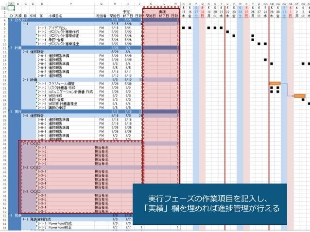 2015年6月27,28日 日本情報科教育学会 第8回全国大会 / Info screw inc. 36 実行フェーズの作業項目を記入し、 「実績」欄を埋めれば進捗管理が行える