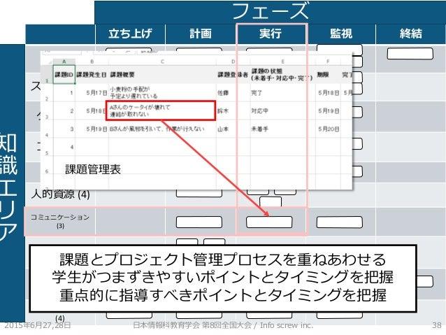 立ち上げ 計画 実行 監視 終結 統合 (6) スコープ (6) タイム (7) コスト (4) 品質 (3) 人的資源 (4) コミュニケーション (3) リスク (6) 調達 (4) ステークホルダ (4) 2015年6月27,28日 日本...