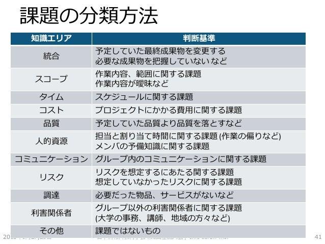 課題の分類方法 2015年6月27,28日 日本情報科教育学会 第8回全国大会 / Info screw inc. 41 知識エリア 判断基準 統合 予定していた最終成果物を変更する 必要な成果物を把握していない など スコープ 作業内容、範囲...