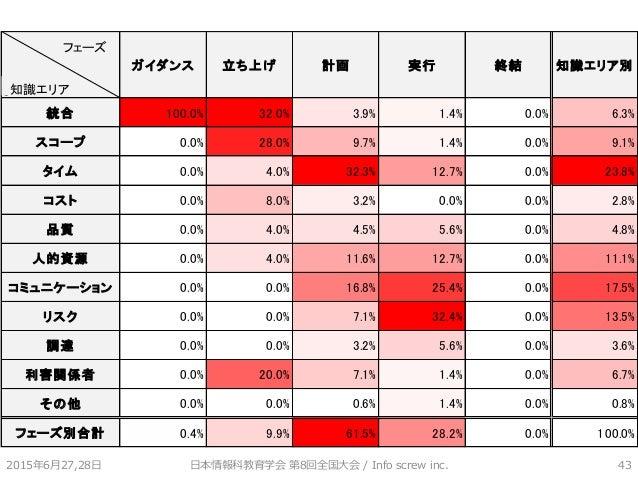 2015年6月27,28日 日本情報科教育学会 第8回全国大会 / Info screw inc. 43 0 ガイダンス 立ち上げ 計画 実行 終結 知識エリア別 統合 100.0% 32.0% 3.9% 1.4% 0.0% 6.3% スコープ...