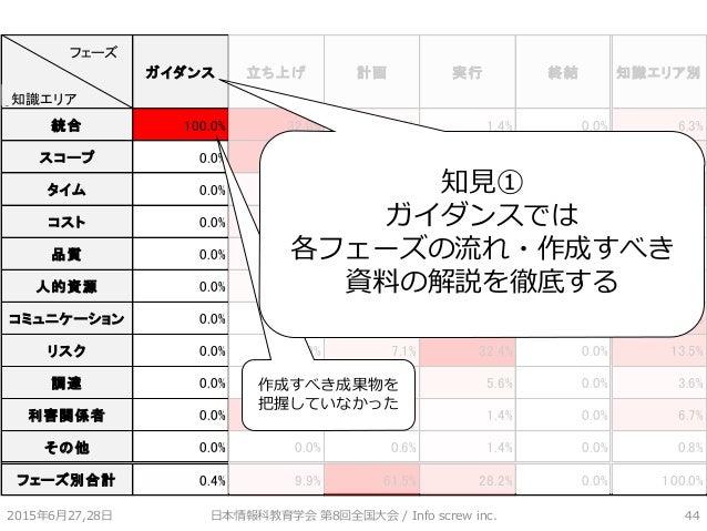 0 ガイダンス 立ち上げ 計画 実行 終結 知識エリア別 統合 100.0% 32.0% 3.9% 1.4% 0.0% 6.3% スコープ 0.0% 28.0% 9.7% 1.4% 0.0% 9.1% タイム 0.0% 4.0% 32.3% 1...
