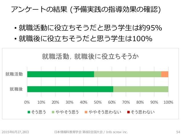 アンケートの結果 (予備実践の指導効果の確認) • 就職活動に役立ちそうだと思う学生は約95% • 就職後に役立ちそうだと思う学生は100% 2015年6月27,28日 日本情報科教育学会 第8回全国大会 / Info screw inc. 5...