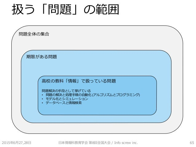 扱う「問題」の範囲 2015年6月27,28日 日本情報科教育学会 第8回全国大会 / Info screw inc. 65 問題全体の集合 期限がある問題 高校の教科「情報」で扱っている問題 問題解決の手段として挙げている • 問題の解決と処...