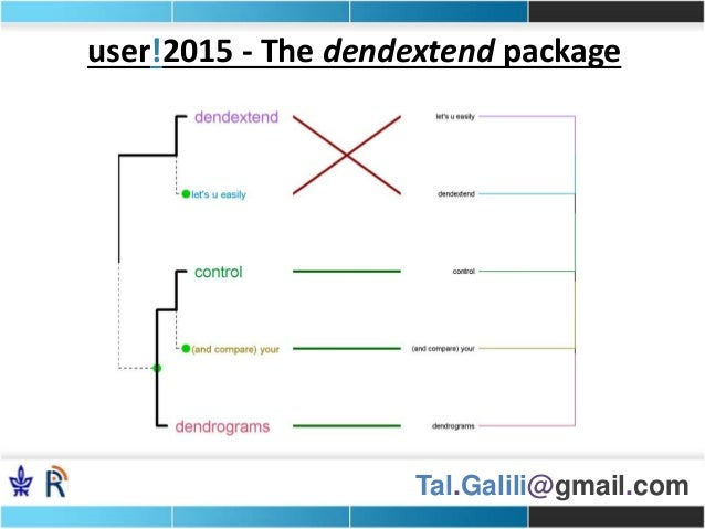 Tal.Galili@gmail.com user!2015 - The dendextend package
