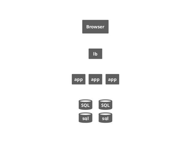 app slave master master slave 1. create new DBs 2. setup replication 3. start using masters 4. cut replication 5. truncate...
