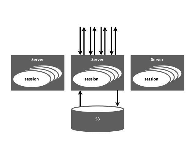 Erlang stateful ML 2011 Redis Ruby LAMP stateless BB BI MW HH MW 2 Erlang stateful ML