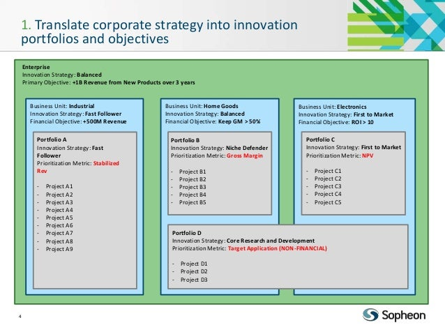 gm corporate strategy