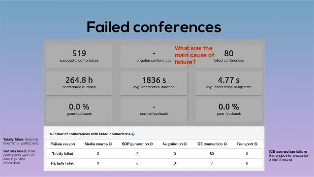 Failed conferences ICE connection failure the endpoints encounter a NAT/Firewall. What was the main cause of failure? Tota...