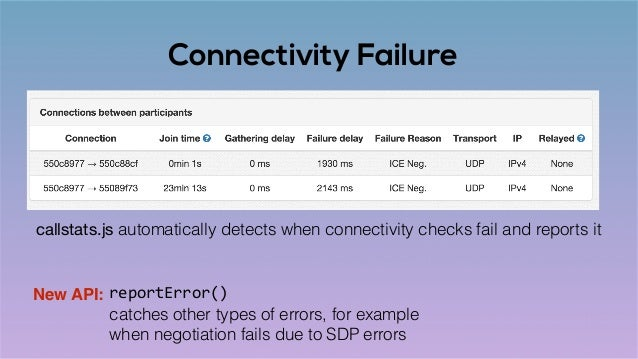 Connectivity Failure reportError()New API: catches other types of errors, for example when negotiation fails due to SDP er...