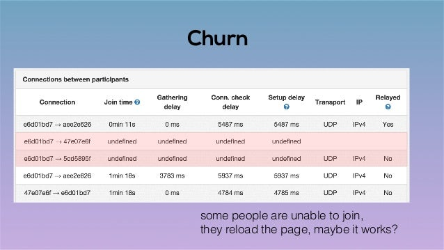 Churn some people are unable to join, they reload the page, maybe it works?